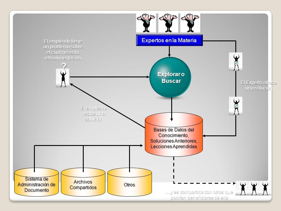 Bases de Datos del Conocimiento, Soluciones Anteriores, Lecciones Aprendidas Sistema de Administración de Documento Archivos Compartidos Otros ? Explo