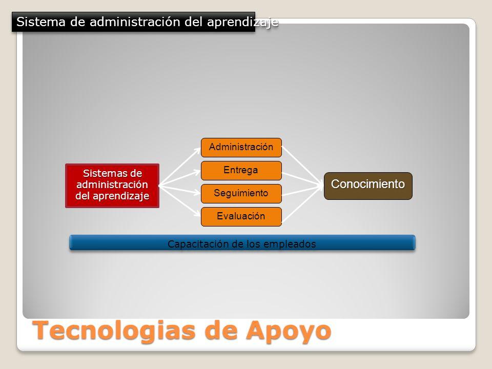 Sistemas de administración del aprendizaje Administración Entrega Seguimiento Evaluación Conocimiento Sistema de administración del aprendizaje Capaci