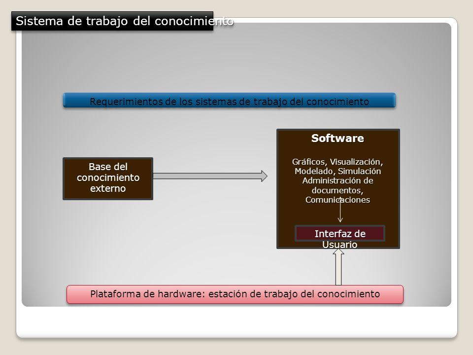 Sistema de trabajo del conocimiento Base del conocimiento externo Requerimientos de los sistemas de trabajo del conocimiento Software Gráficos, Visual