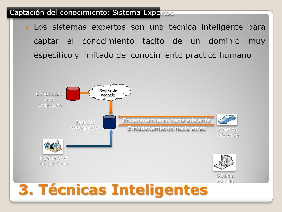 Captación del conocimiento: Sistema Expertos Conocimient o de Empleados Reglas de negocio Base del conocimiento Motor de Inferencia Encadenamiento hac