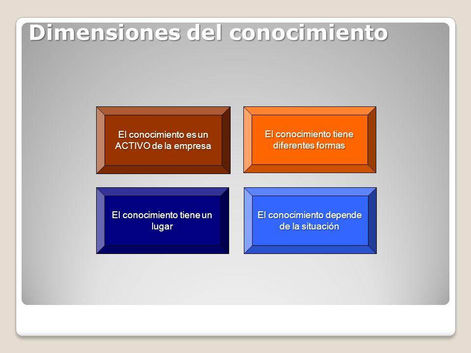Dimensiones del conocimiento El conocimiento depende de la situación El conocimiento tiene un lugar El conocimiento es un ACTIVO de la empresa El cono