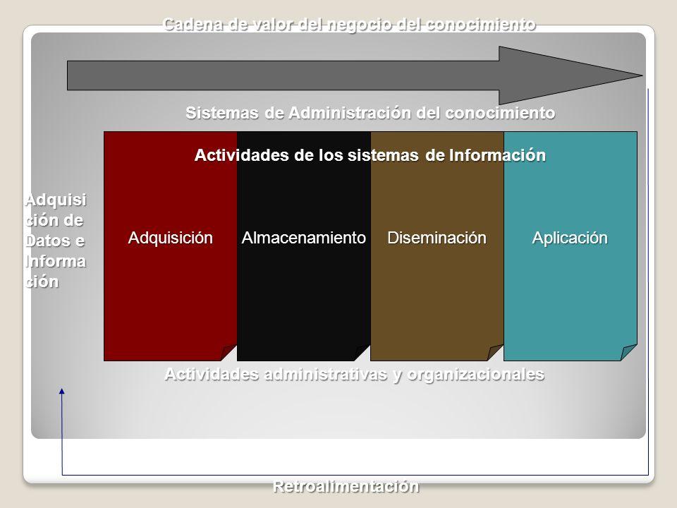 AdquisiciónAlmacenamientoDiseminaciónAplicación Adquisi ción de Datos e Informa ción Retroalimentación Actividades administrativas y organizacionales