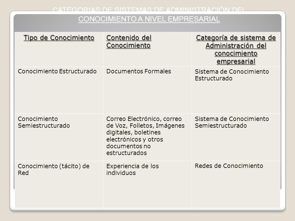 Tipo de Conocimiento Contenido del Conocimiento Categoría de sistema de Administración del conocimiento empresarial Conocimiento EstructuradoDocumento