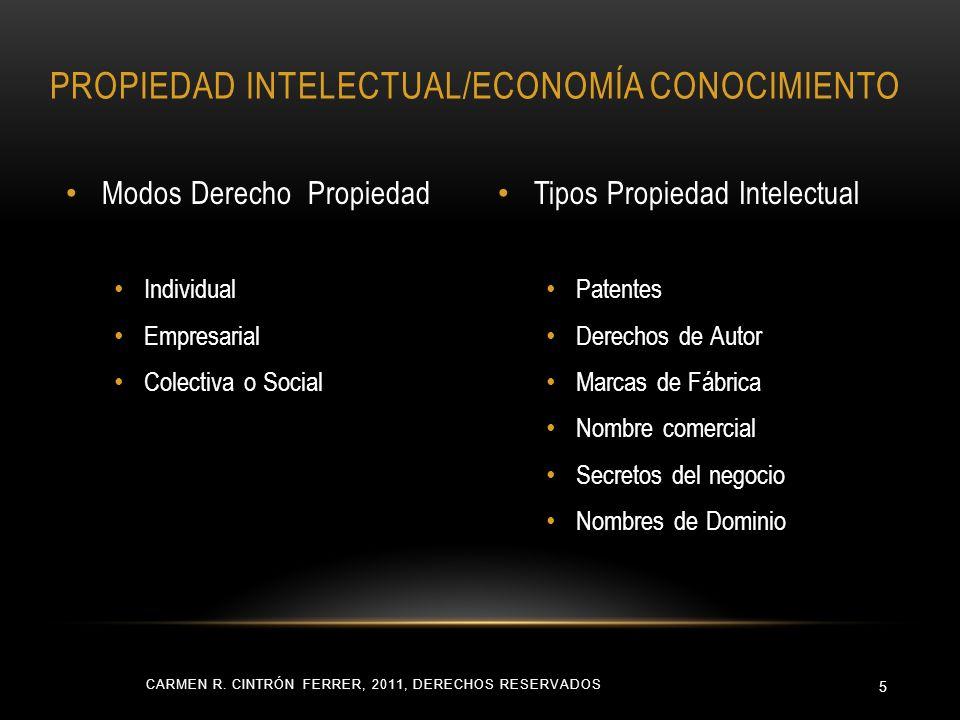 Modos Derecho Propiedad Individual Empresarial Colectiva o Social Tipos Propiedad Intelectual Patentes Derechos de Autor Marcas de Fábrica Nombre come