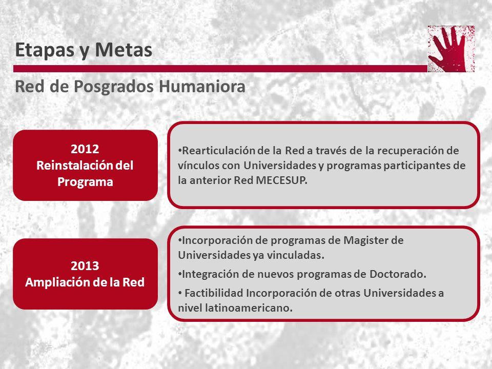 Etapas y Metas Red de Posgrados Humaniora 2012 Reinstalación del Programa 2013 Ampliación de la Red Rearticulación de la Red a través de la recuperación de vínculos con Universidades y programas participantes de la anterior Red MECESUP.