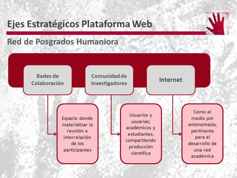 Ejes Estratégicos Plataforma Web Red de Posgrados Humaniora Espacio donde materializar la reunión e interrelación de los participantes Usuarios y usuarias; académicos y estudiantes, compartiendo producción científica Como el medio por antonomasia, pertinente para el desarrollo de una red académica Redes de Colaboración Comunidad de Investigadores Internet