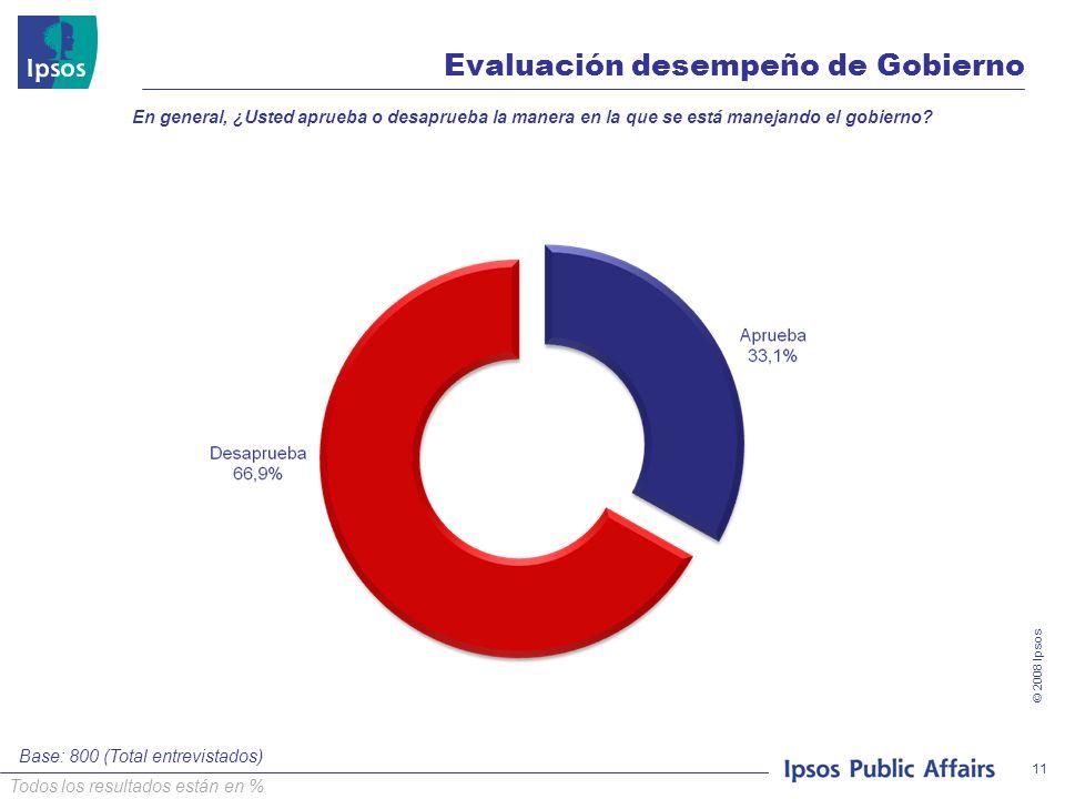 © 2008 Ipsos 11 En general, ¿Usted aprueba o desaprueba la manera en la que se está manejando el gobierno? Base: 800 (Total entrevistados) Evaluación