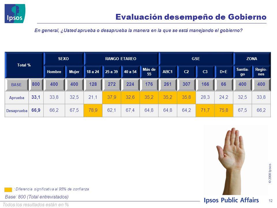 © 2008 Ipsos Evaluación desempeño de Gobierno Base: 800 (Total entrevistados) : Diferencia significativa al 95% de confianza 12 Todos los resultados están en % Total % SEXORANGO ETAREOGSEZONA HombreMujer18 a 2425 a 3940 a 54 Más de 55 ABC1C2C3D+E Santia- go Regio- nes BASE 800400 12827222417626130716666400 Aprueba 33,133,832,521,137,932,635,2 35,828,324,232,533,8 Desaprueba 66,966,267,578,962,167,464,8 64,271,775,867,566,2 En general, ¿Usted aprueba o desaprueba la manera en la que se está manejando el gobierno