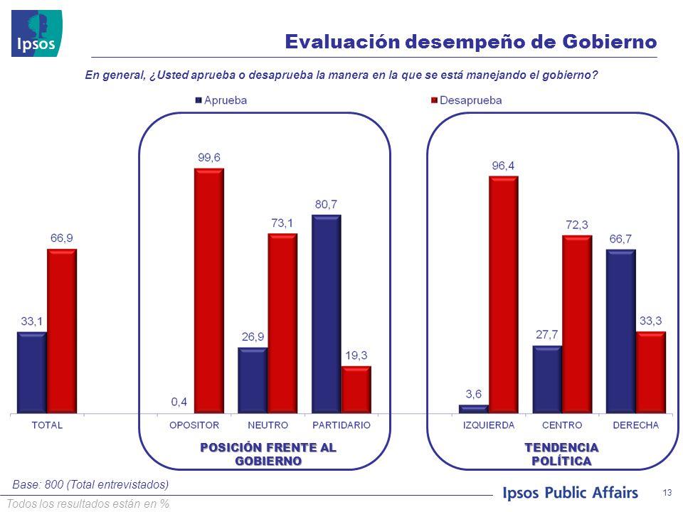 © 2008 Ipsos TENDENCIA POLÍTICA POSICIÓN FRENTE AL GOBIERNO Evaluación desempeño de Gobierno Base: 800 (Total entrevistados) 13 Todos los resultados e