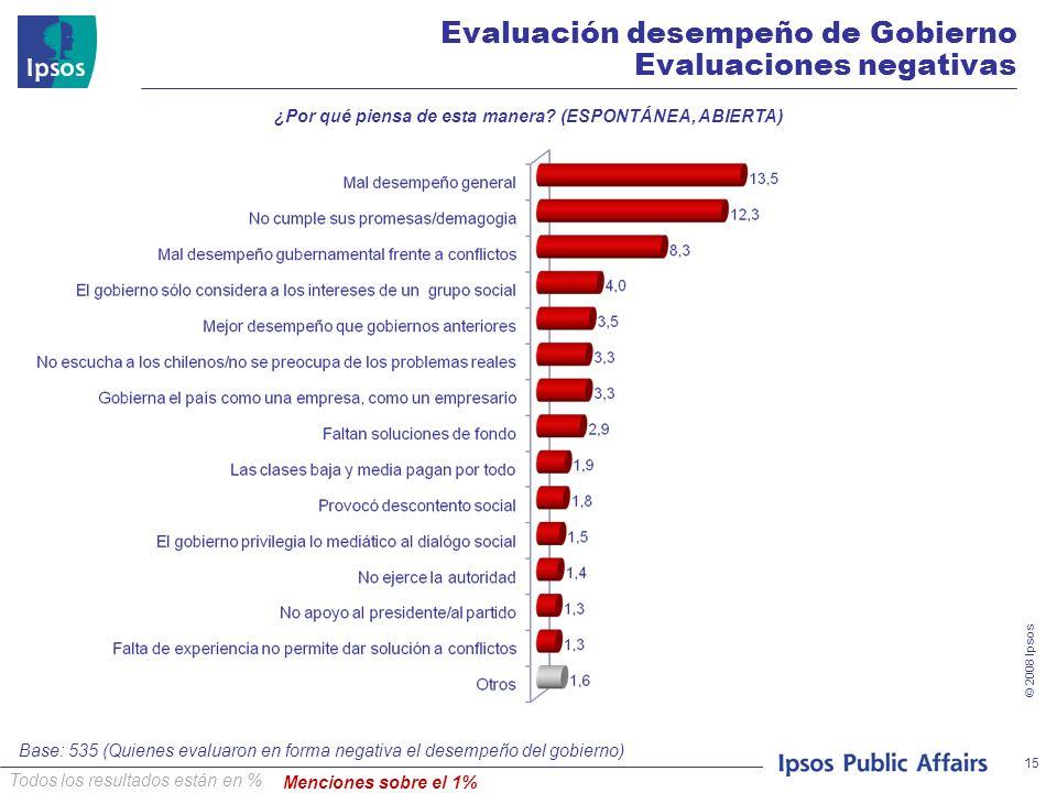 © 2008 Ipsos 15 Base: 535 (Quienes evaluaron en forma negativa el desempeño del gobierno) Evaluación desempeño de Gobierno Evaluaciones negativas Todos los resultados están en % ¿Por qué piensa de esta manera.