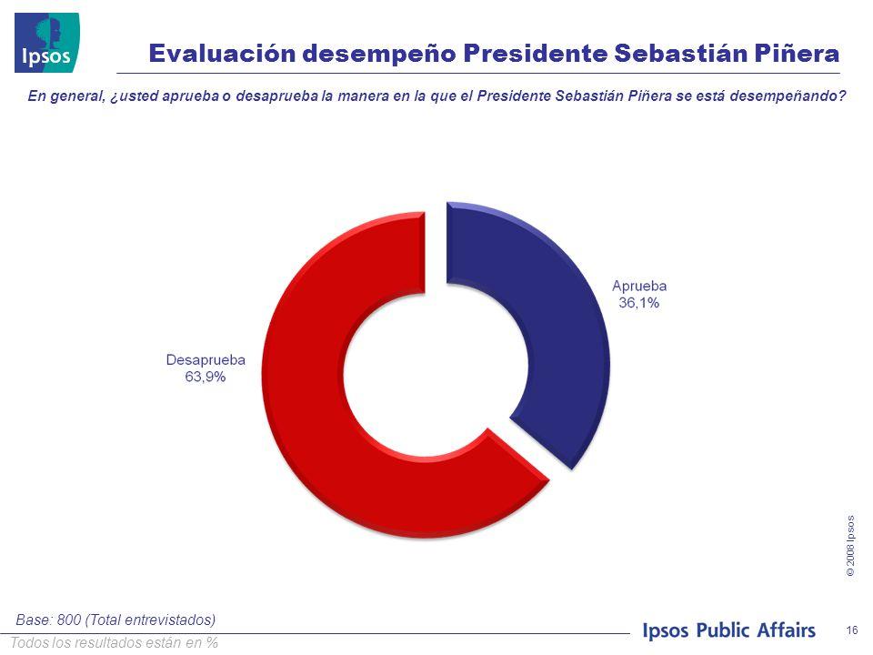© 2008 Ipsos 16 Evaluación desempeño Presidente Sebastián Piñera En general, ¿usted aprueba o desaprueba la manera en la que el Presidente Sebastián P