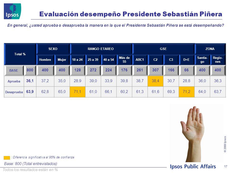 © 2008 Ipsos Evaluación desempeño Presidente Sebastián Piñera Todos los resultados están en % Base: 800 (Total entrevistados) 17 En general, ¿usted aprueba o desaprueba la manera en la que el Presidente Sebastián Piñera se está desempeñando.