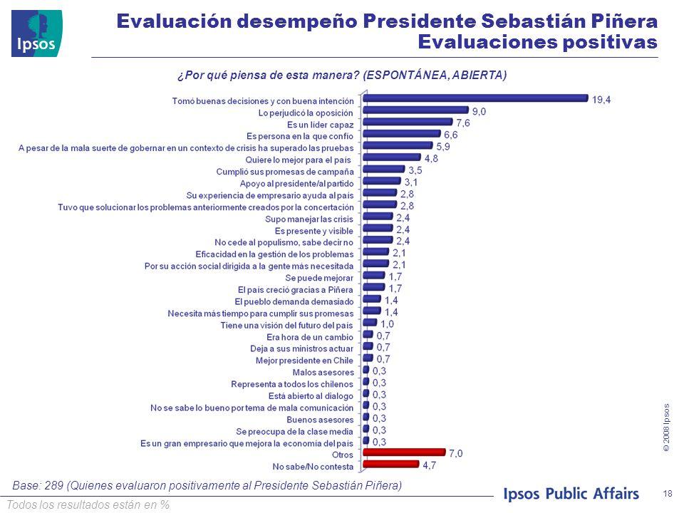 © 2008 Ipsos 18 ¿Por qué piensa de esta manera? (ESPONTÁNEA, ABIERTA) Base: 289 (Quienes evaluaron positivamente al Presidente Sebastián Piñera) Evalu