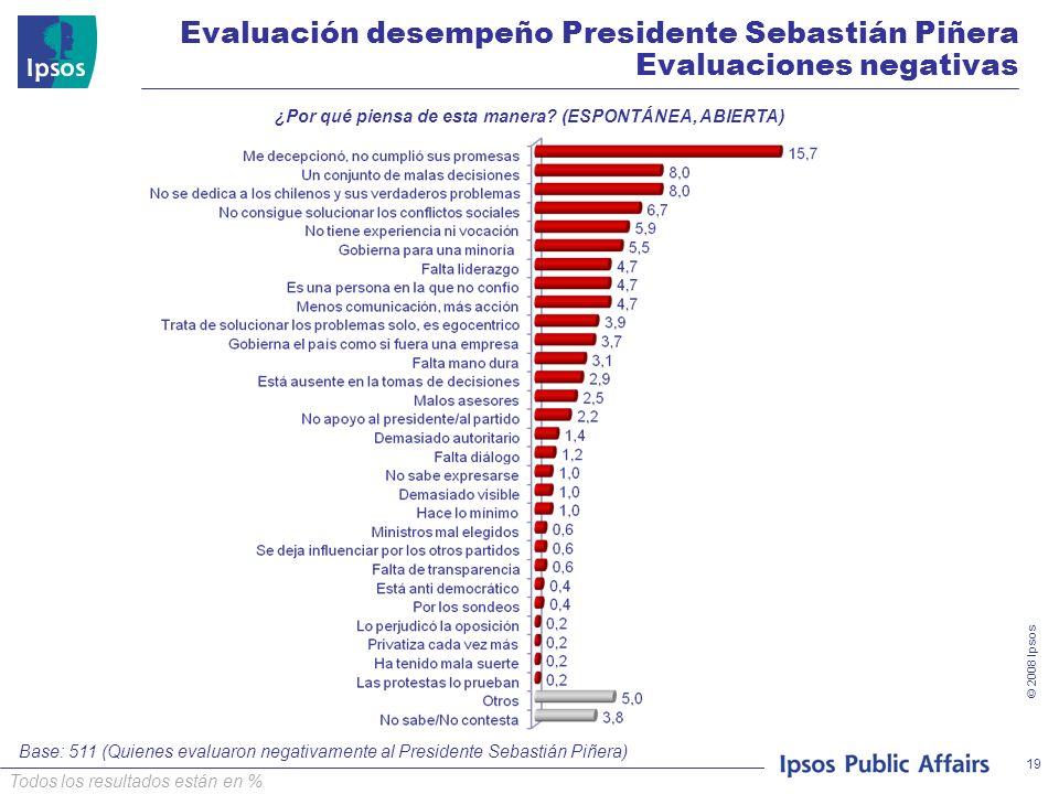 © 2008 Ipsos 19 ¿Por qué piensa de esta manera? (ESPONTÁNEA, ABIERTA) Todos los resultados están en % Evaluación desempeño Presidente Sebastián Piñera