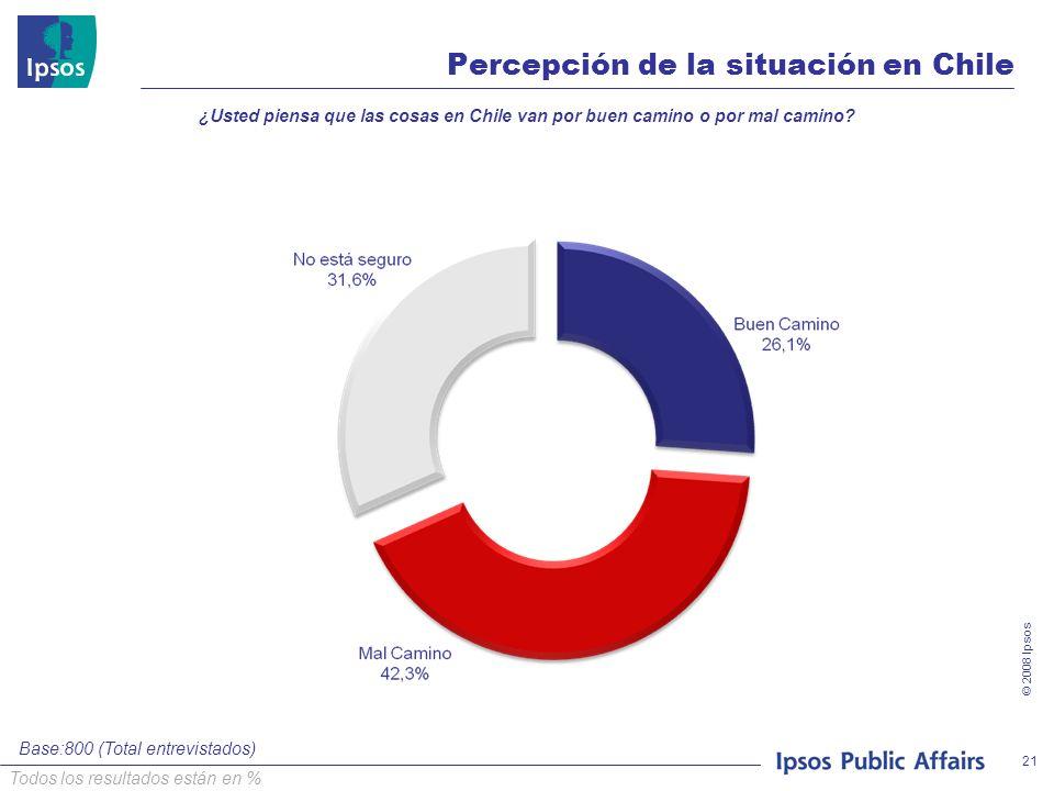© 2008 Ipsos 21 Percepción de la situación en Chile ¿Usted piensa que las cosas en Chile van por buen camino o por mal camino? Base:800 (Total entrevi