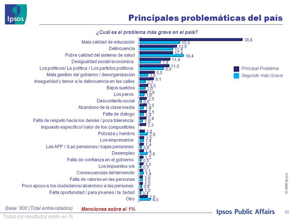 © 2008 Ipsos 22 Menciones sobre el 1% Principales problemáticas del país ¿Cuál es el problema más grave en el país? Principal Problema Segundo más Gra