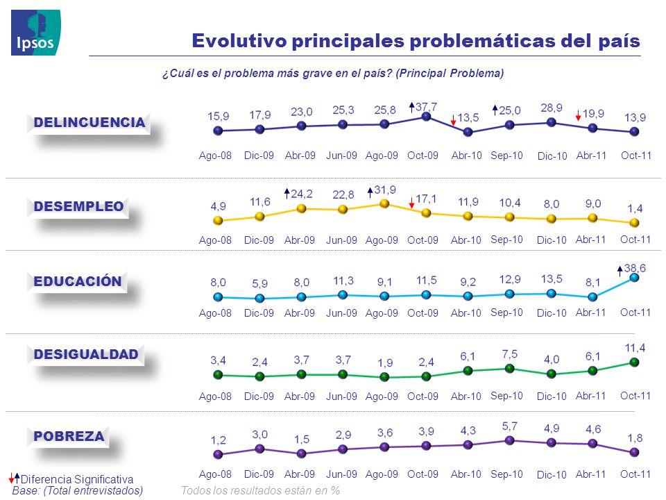 © 2008 Ipsos Diferencia Significativa DELINCUENCIA DESIGUALDAD EDUCACIÓN POBREZA DESEMPLEO Base: (Total entrevistados) ¿Cuál es el problema más grave en el país.