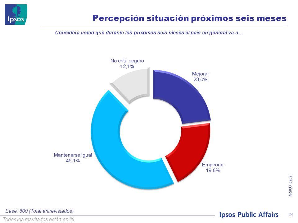© 2008 Ipsos 24 Percepción situación próximos seis meses Considera usted que durante los próximos seis meses el país en general va a… Base: 800 (Total