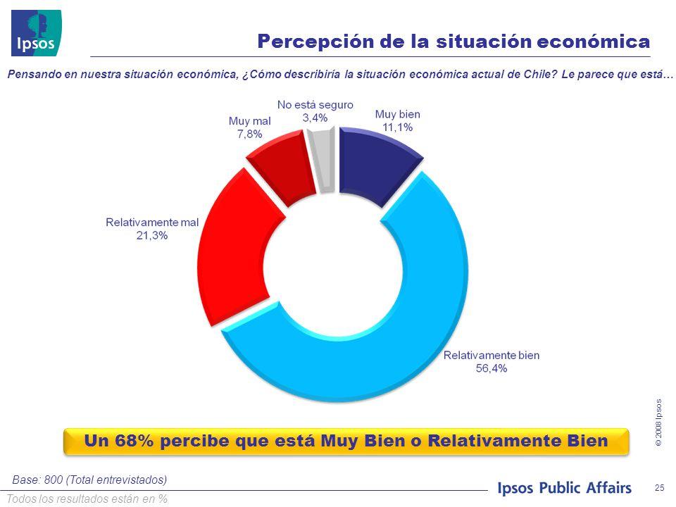 © 2008 Ipsos 25 Percepción de la situación económica Pensando en nuestra situación económica, ¿Cómo describiría la situación económica actual de Chile.