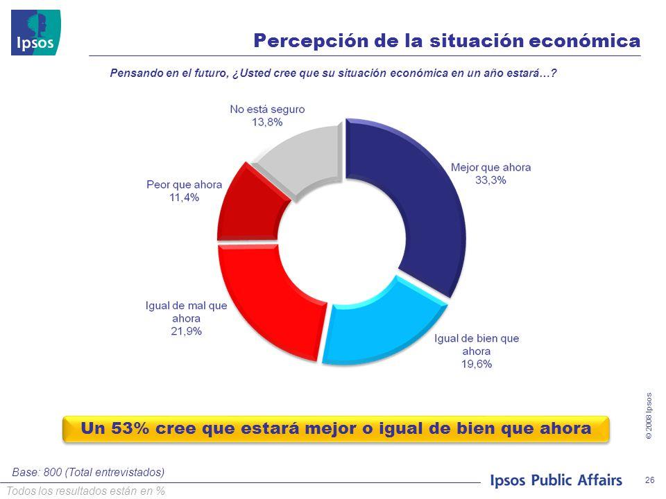 © 2008 Ipsos 26 Percepción de la situación económica Pensando en el futuro, ¿Usted cree que su situación económica en un año estará…? Base: 800 (Total