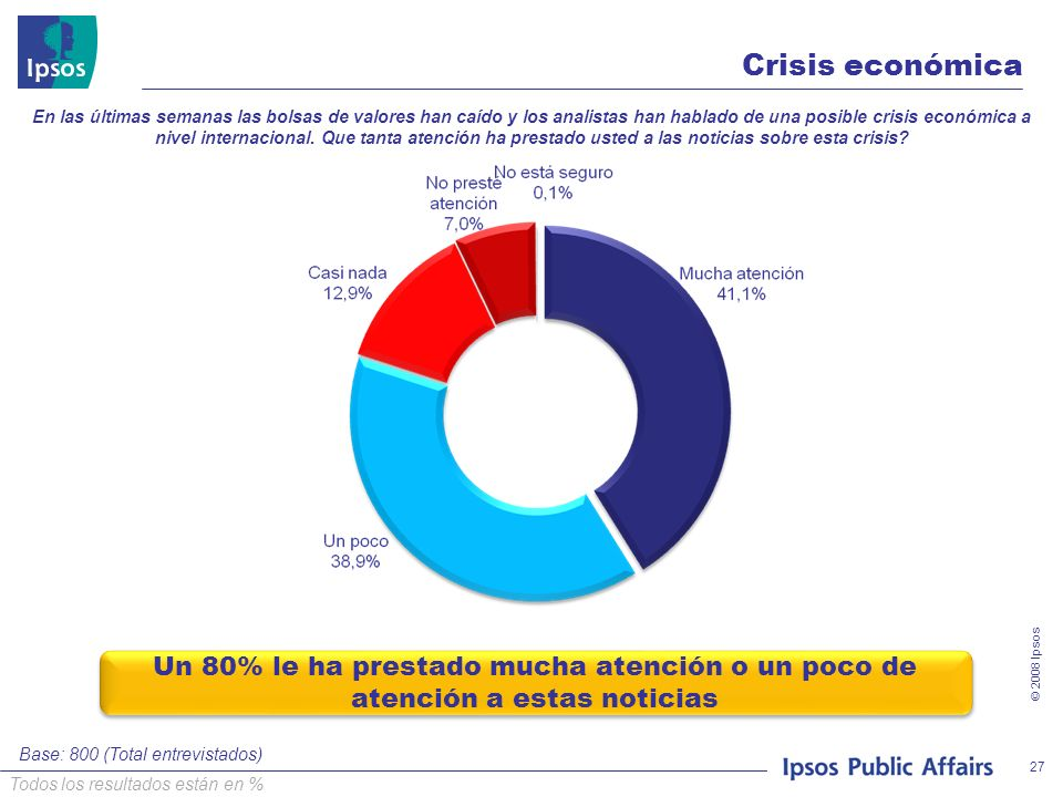 © 2008 Ipsos 27 Crisis económica En las últimas semanas las bolsas de valores han caído y los analistas han hablado de una posible crisis económica a nivel internacional.