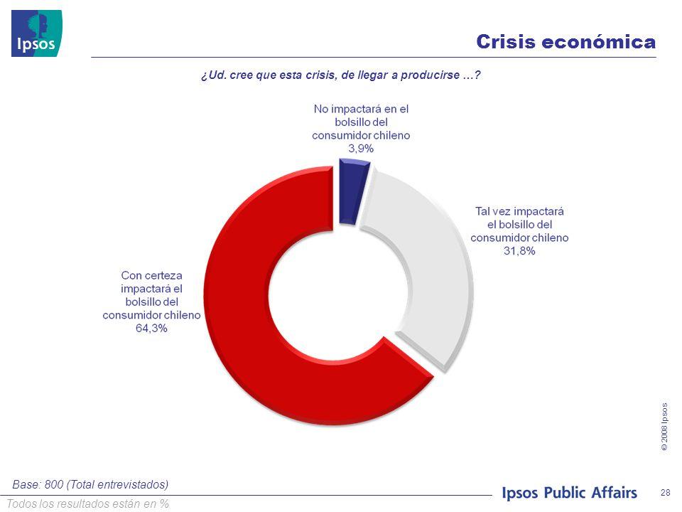 © 2008 Ipsos 28 Crisis económica ¿Ud. cree que esta crisis, de llegar a producirse …? Base: 800 (Total entrevistados) Todos los resultados están en %