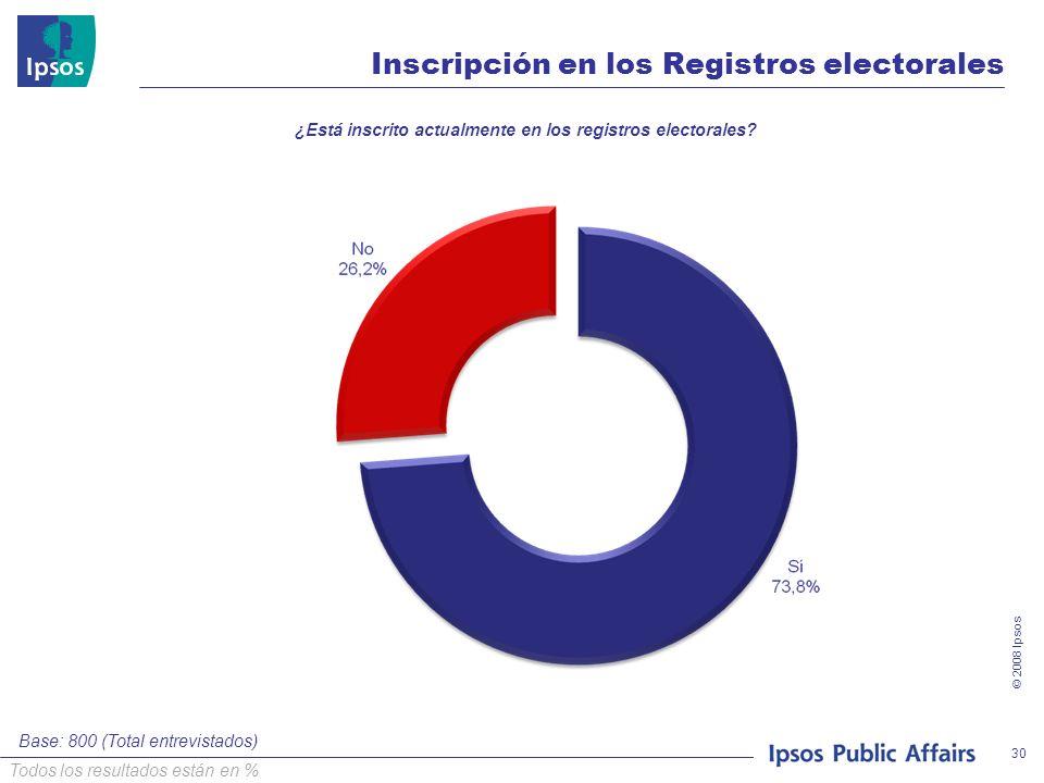 © 2008 Ipsos 30 Inscripción en los Registros electorales ¿Está inscrito actualmente en los registros electorales? Base: 800 (Total entrevistados) Todo