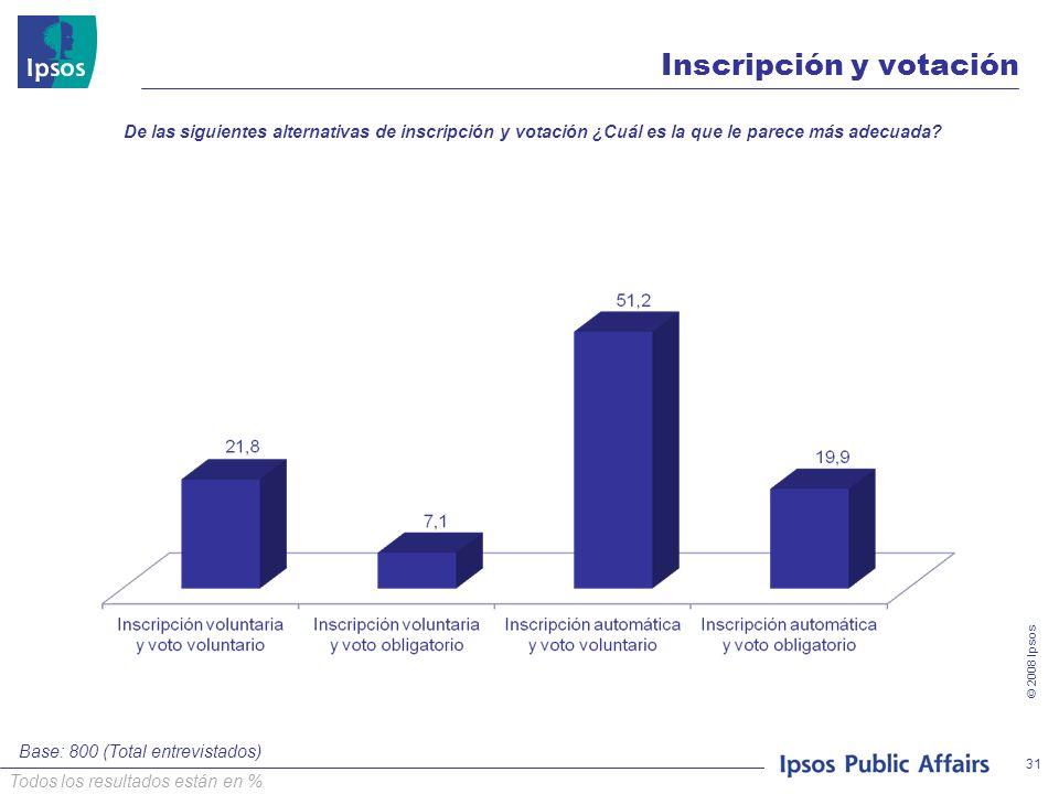 © 2008 Ipsos 31 Inscripción y votación De las siguientes alternativas de inscripción y votación ¿Cuál es la que le parece más adecuada? Base: 800 (Tot