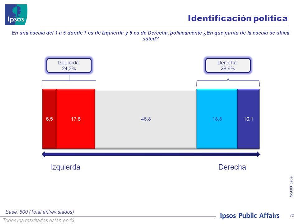 © 2008 Ipsos 32 Izquierda: 24,3% IzquierdaDerecha Identificación política En una escala del 1 a 5 donde 1 es de Izquierda y 5 es de Derecha, políticamente ¿En qué punto de la escala se ubica usted.