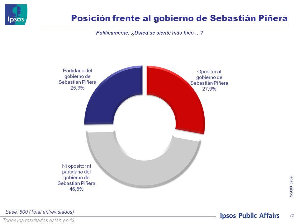 © 2008 Ipsos 33 Posición frente al gobierno de Sebastián Piñera Políticamente, ¿Usted se siente más bien …? Base: 800 (Total entrevistados) Todos los