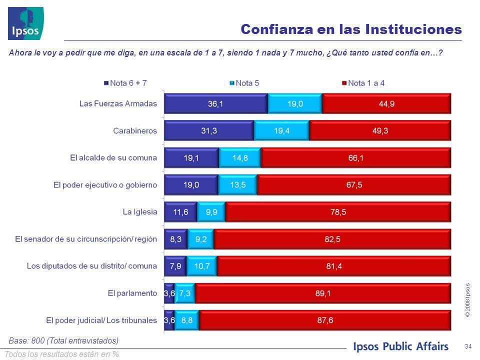 © 2008 Ipsos 34 Confianza en las Instituciones Ahora le voy a pedir que me diga, en una escala de 1 a 7, siendo 1 nada y 7 mucho, ¿Qué tanto usted con