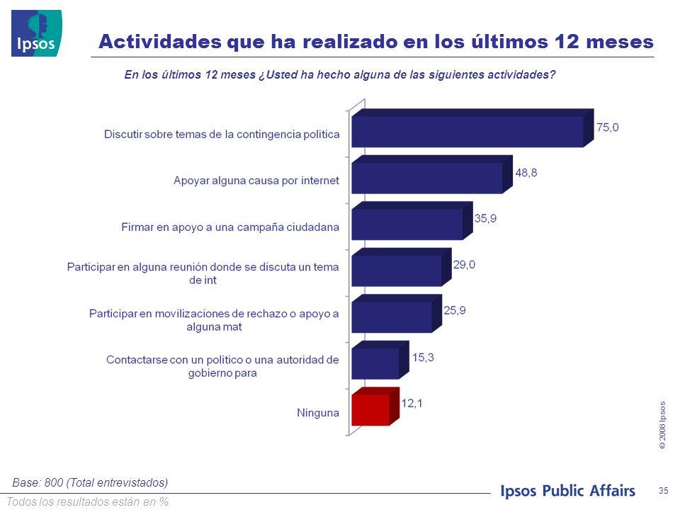 © 2008 Ipsos 35 Actividades que ha realizado en los últimos 12 meses En los últimos 12 meses ¿Usted ha hecho alguna de las siguientes actividades.