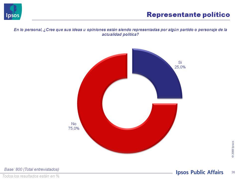 © 2008 Ipsos 36 Representante político Base: 800 (Total entrevistados) Todos los resultados están en % En lo personal, ¿Cree que sus ideas u opiniones están siendo representadas por algún partido o personaje de la actualidad política