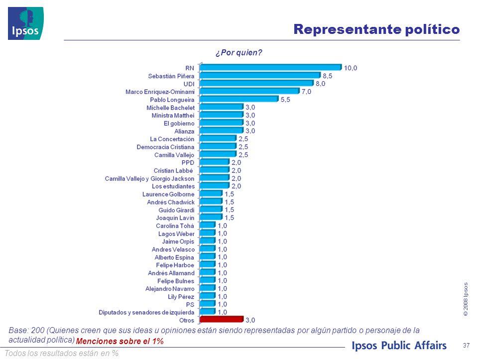 © 2008 Ipsos 37 ¿Por quien? Base: 200 (Quienes creen que sus ideas u opiniones están siendo representadas por algún partido o personaje de la actualid