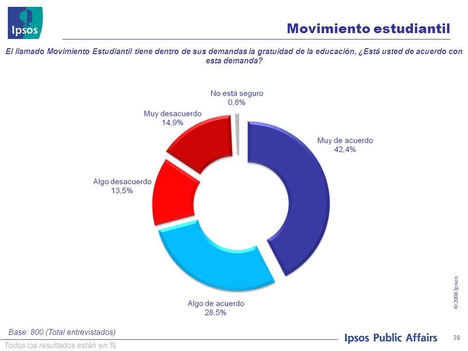 © 2008 Ipsos 38 Movimiento estudiantil El llamado Movimiento Estudiantil tiene dentro de sus demandas la gratuidad de la educación, ¿Está usted de acu