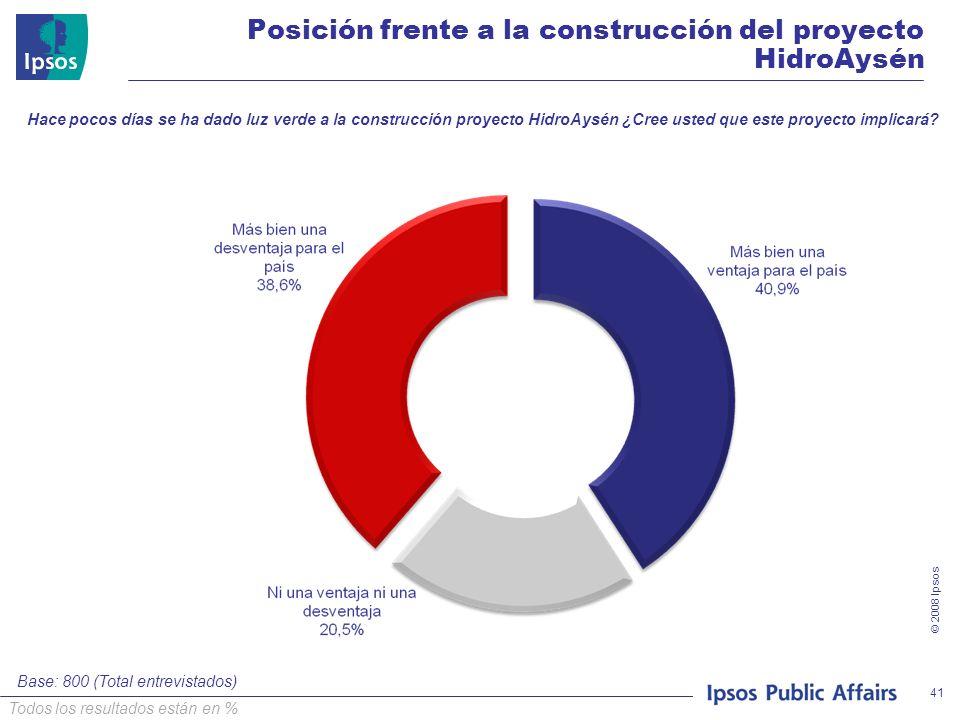 © 2008 Ipsos 41 Base: 800 (Total entrevistados) Todos los resultados están en % Posición frente a la construcción del proyecto HidroAysén Hace pocos días se ha dado luz verde a la construcción proyecto HidroAysén ¿Cree usted que este proyecto implicará