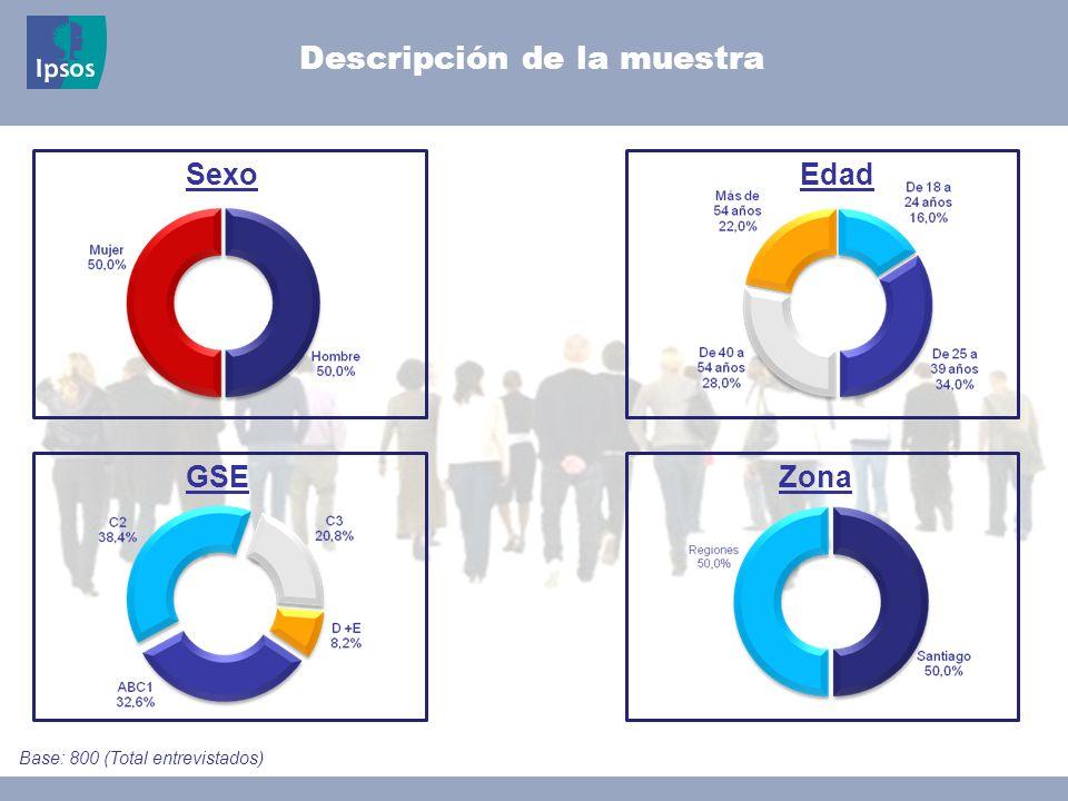 © 2008 Ipsos Click to add text here Descripción de la muestra ReligiónEstado civil Base: 800 (Total entrevistados)