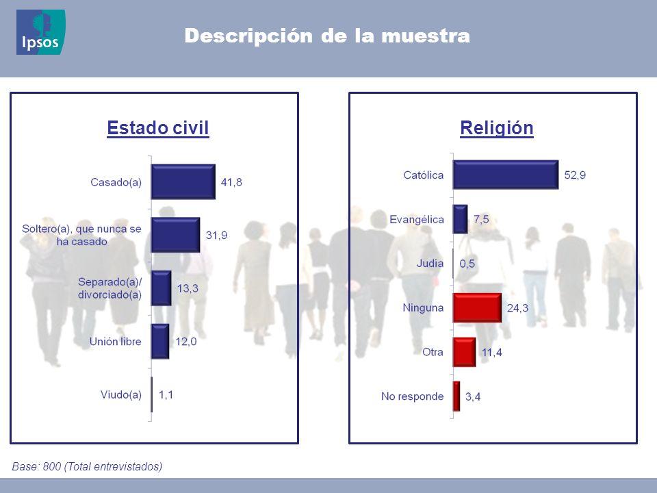 © 2008 Ipsos Click to add text here Descripción de la muestra ACCCESO A REDES SOCIALES FacebookTwitter Base: 800 (Total entrevistados)