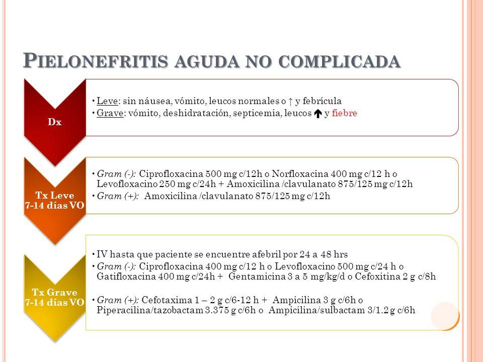 P IELONEFRITIS AGUDA NO COMPLICADA Dx Leve: sin náusea, vómito, leucos normales o y febrícula Grave: vómito, deshidratación, septicemia, leucos y fieb