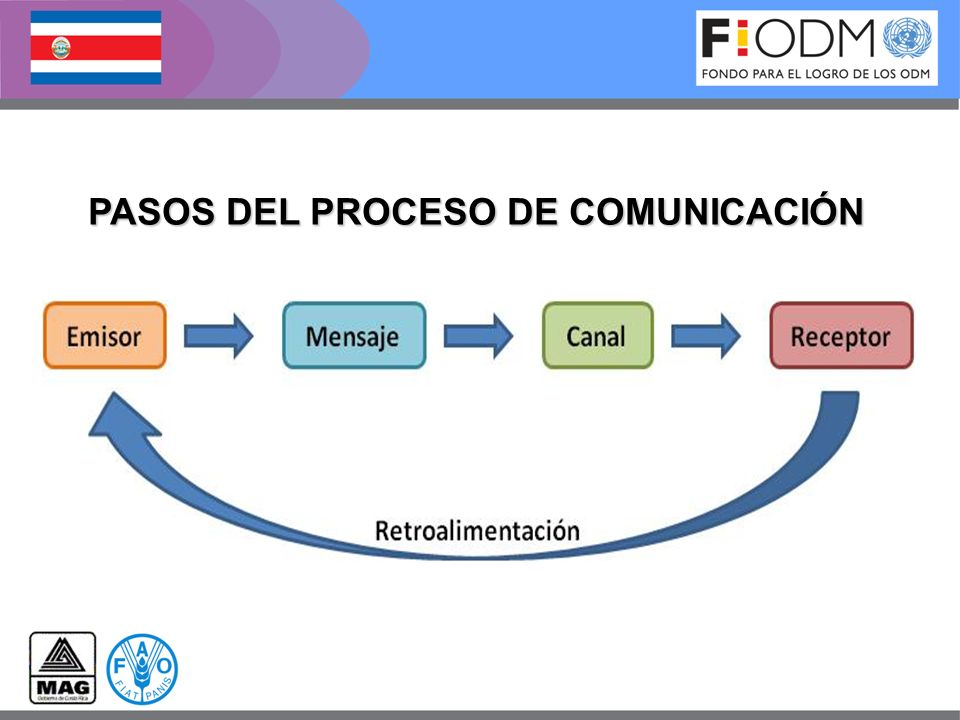 BARRERAS DEL PROCESO DE COMUNICACIÓN Barreras Personales Barreras Físicas Barreras Semánticas