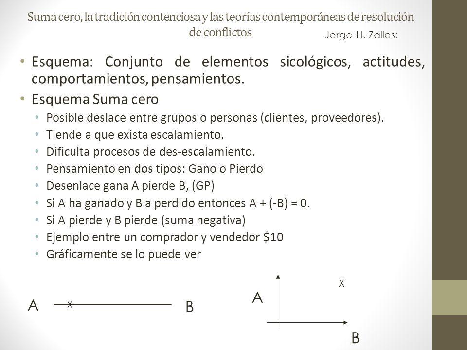 Suma cero, la tradición contenciosa y las teorías contemporáneas de resolución de conflictos Esquema Suma Positiva Solución Gana A pierde B, (GP) Si A a gana y gana B a entonces A + B = + Gráficamente se lo puede ver Jorge H.