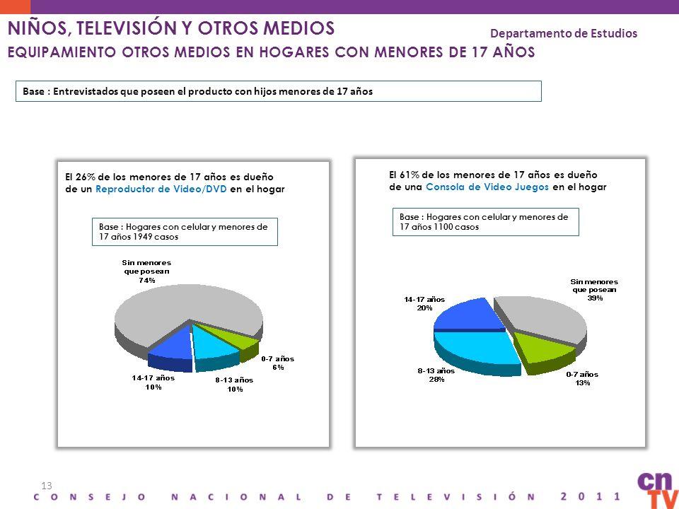 13 El 26% de los menores de 17 años es dueño de un Reproductor de Video/DVD en el hogar Base : Hogares con celular y menores de 17 años 1949 casos El