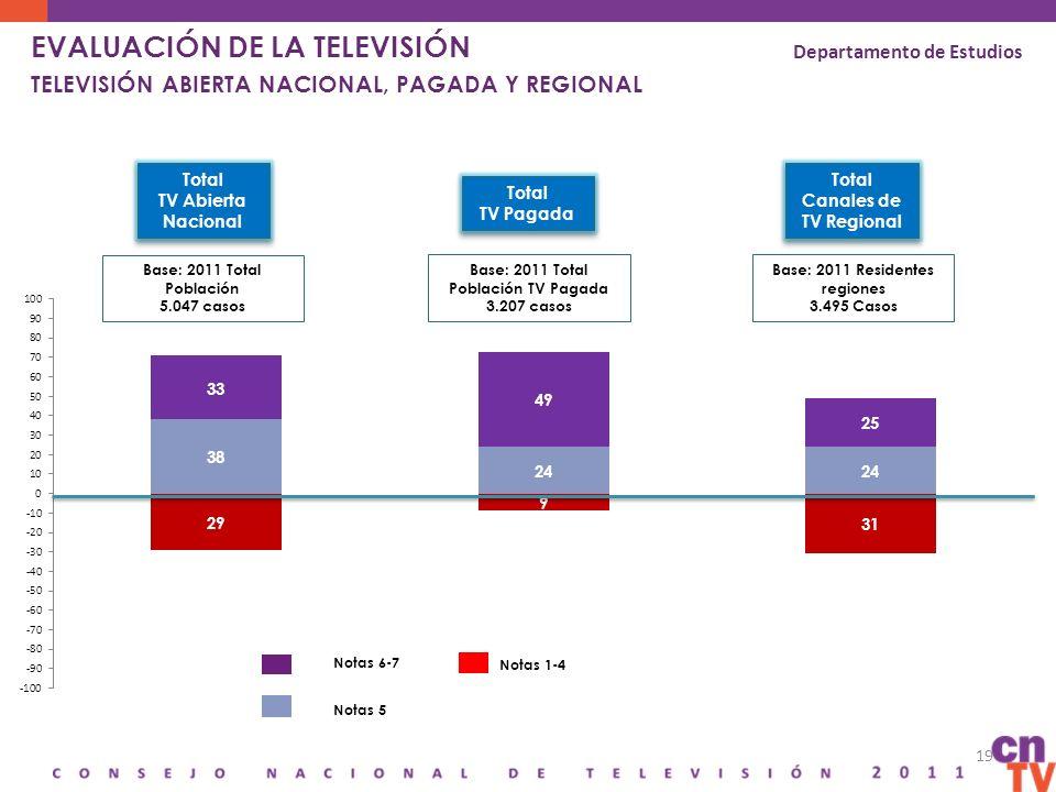 19 Base: 2011 Total Población 5.047 casos Base: 2011 Residentes regiones 3.495 Casos Total Canales de TV Regional Notas 6-7 Notas 1-4 Departamento de