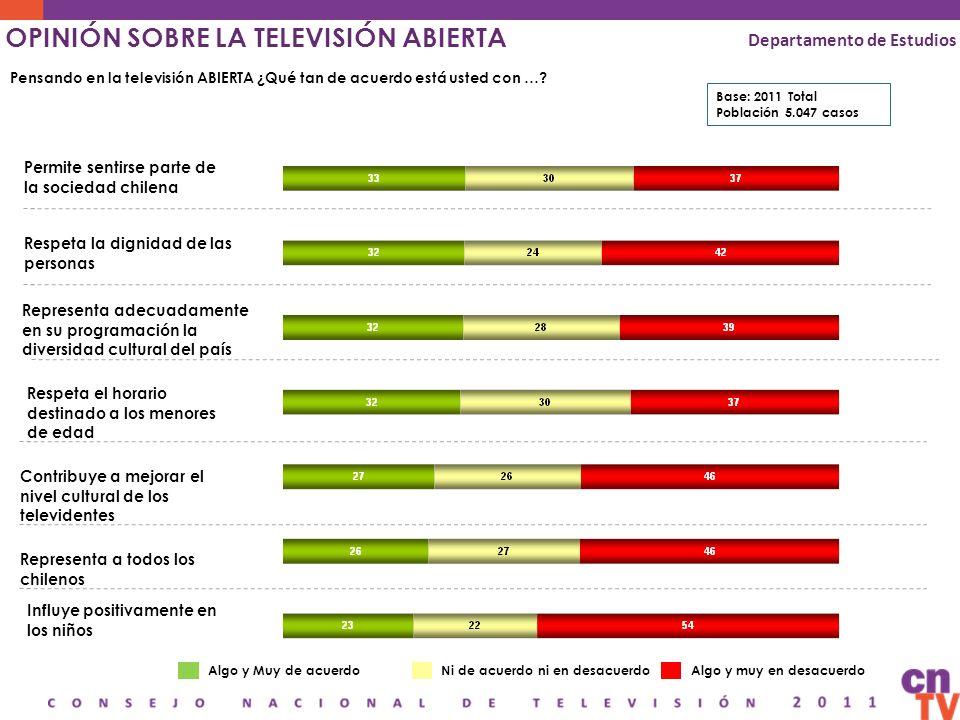 OPINIÓN SOBRE LA TELEVISIÓN ABIERTA Departamento de Estudios Pensando en la televisión ABIERTA ¿Qué tan de acuerdo está usted con …? Permite sentirse