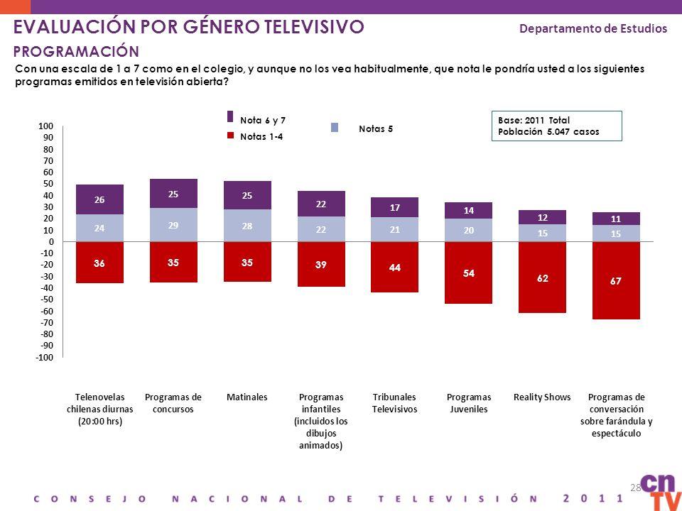28 EVALUACIÓN POR GÉNERO TELEVISIVO PROGRAMACIÓN Con una escala de 1 a 7 como en el colegio, y aunque no los vea habitualmente, que nota le pondría us