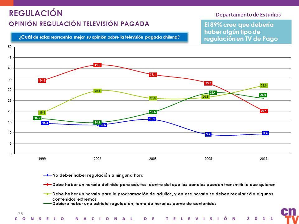 35 REGULACIÓN OPINIÓN REGULACIÓN TELEVISIÓN PAGADA ¿ Cuál de estas representa mejor su opinión sobre la televisión pagada chilena? Departamento de Est