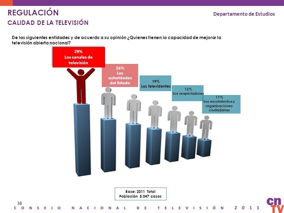 38 De las siguientes entidades y de acuerdo a su opinión ¿Quienes tienen la capacidad de mejorar la televisión abierta nacional? 26% Las autoridades d