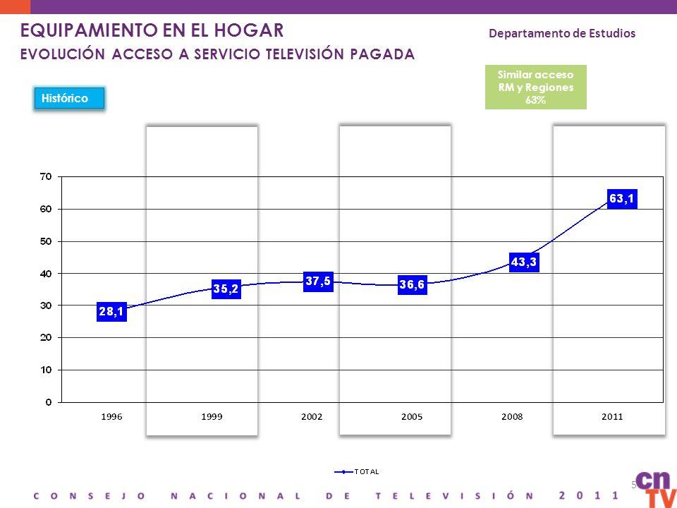 5 EQUIPAMIENTO EN EL HOGAR EVOLUCIÓN ACCESO A SERVICIO TELEVISIÓN PAGADA Departamento de Estudios Similar acceso RM y Regiones 63% Histórico