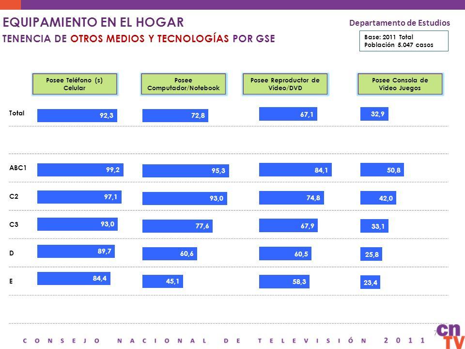 8 EQUIPAMIENTO EN EL HOGAR HISTÓRICO TENENCIA DE OTROS MEDIOS Y TECNOLOGÍAS Base: 2011 Total Población 5047 casos Departamento de Estudios