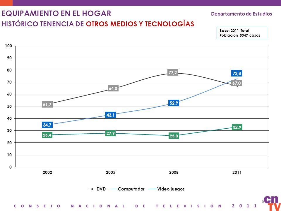 9 EQUIPAMIENTO DE INTERNET EN EL HOGAR Departamento de Estudios Total Total 2008 ABC1 C2 C3 D E 16-24 25-34 35-44 45-64 65-80 Total ABC1 C2 C3 D E 16-24 25-34 35-44 45-64 65-80 Conexión a Internet en el hogar Frecuencia de uso: Todos los días Base: 2011 Total Población 5.047 casos Base: 2011 Posee internet en el hogar 63% ( 3.094 casos) 34%